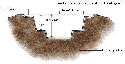 Come costruire o realizzare un laghetto da giardino con for Accessori per laghetti da giardino